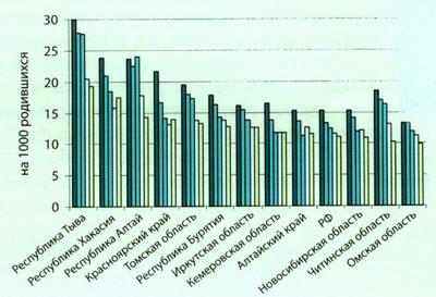 Младенческая смертность в регионах Сибирского ФО в 2003-2006гг., количество случаев на 1000 родившихся живыми.