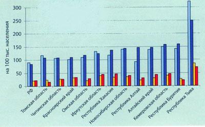Заболеваемость туберкулезом и смертность от него в регионах Сибирского ФО в 2005-2006гг., количество случаев на 100 тыс. населения.